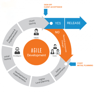 Agile development process applied at IDS Software Vietnam