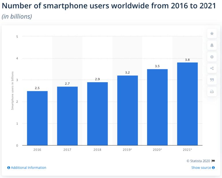 Số lượng người dùng smartphone những năm gần đây.