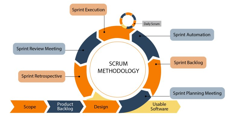 Scrum là một trong 4 hình thức triển khai Agile và là framework được sử dụng phổ biến nhất hiện nay.
